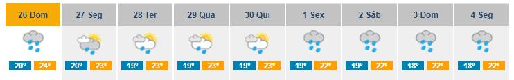 weather forecast Madeira 26/11/17