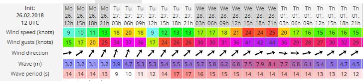 Weather warning from windguru