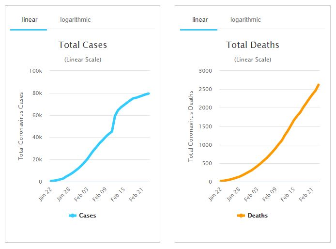 Graphs of Cases and deaths as IMF issue warning